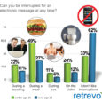 Retrevo.com did an exceptional report on Social Media use. If you are like me, you love it. If there was a reason to 'mainline' my iPhone I probably would. Who...