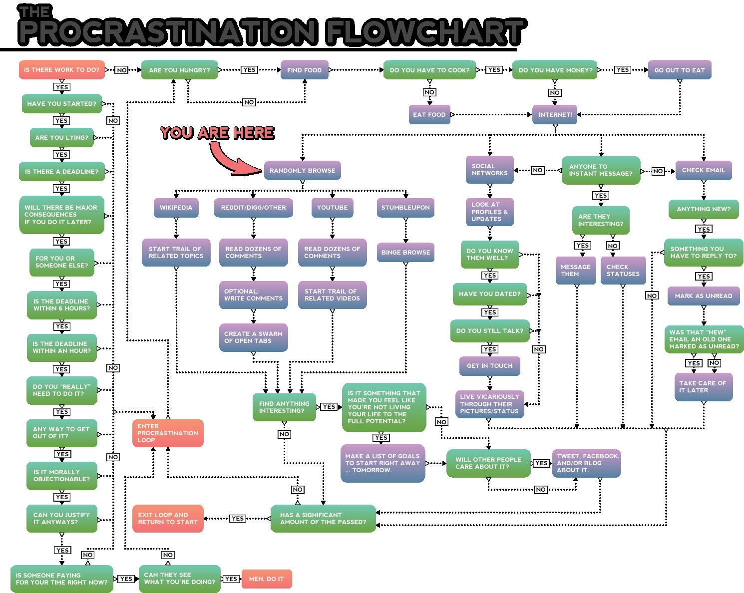 Infographics maps music and more january 2013 the procrastination flowchart httpthechrisvossshowwp contentuploads201104flowchart2g nvjuhfo Choice Image