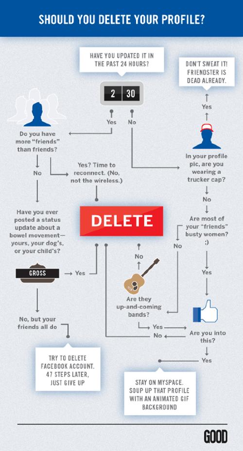 facebook infographic flowchart should your delete your profile