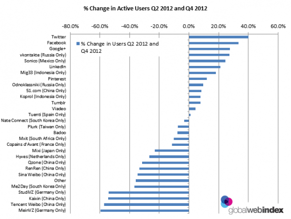 Change_In_Active_Users_Q2_2012_and_Q4_2012