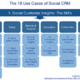 Altimeter released an expensive report: The 18 Use Cases of Social CRM, The New Rules of Relationship Management. It a MUST READ for any business owner. More and more with […]