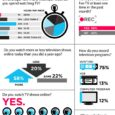 "This infograph is showing future trending to more online viewing being accepted as a ""norm"" with younger audiences new accepted ways to watch TV online. Note the 58% increase..."