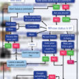 Facebook Funny Comment Flowchart Part 2
