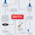 Facebook Infographic Flowchart Should Your Delete Your Profile Source: Good.is
