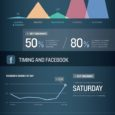 Facebook Best Day and Time to Post Infographic