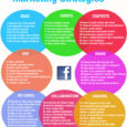 Source: SocialMediaonlineclasses.com 64 Techniques of Facebook Business Marketing Infographic