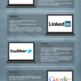 Source: http://blog.hiredmyway.com/infographic-personal-branding-with-social-media/