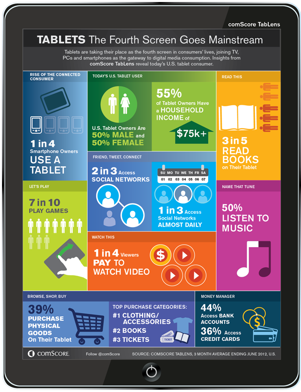 Tablets Go Mainstream As The Fourth Screen For Consumers Infographic