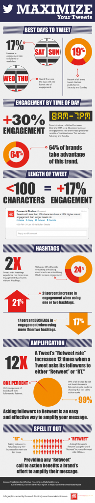 How to Maximize Your Tweets Best Days To Tweet Infographic