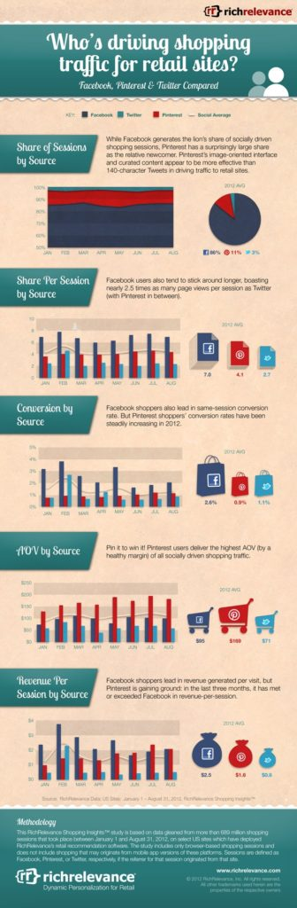 Which Social Networks Are Driving Shopping Traffic For Retail Sites Infographic