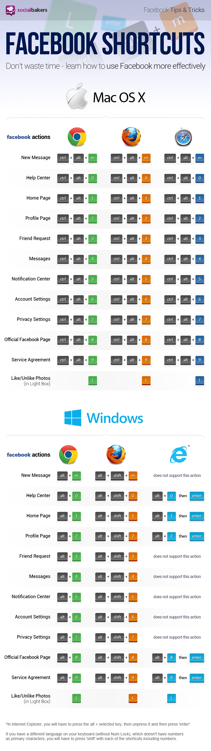 Facebook Tips And Tricks Keyboard Shortcuts Infographic - The Chris Voss Show