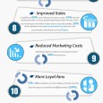 Source: http://www.jasonsquiresonline.com/posts/infographic-10-reasons-small-businesses-cant-ignore-social-media/